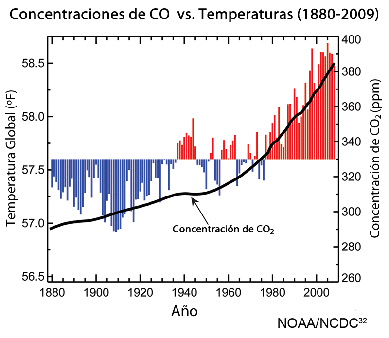 concentracion co2 atmosferico vs temperatura promedio